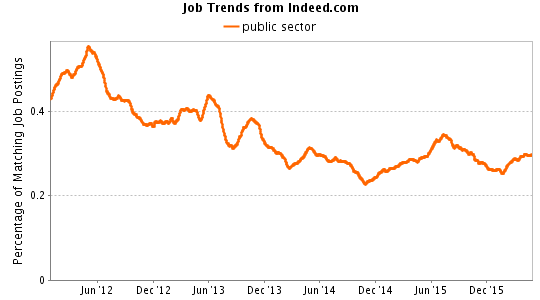 Public Sector Job Trends graph